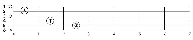 Cのコード譜
