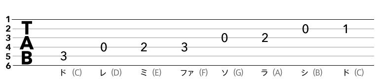 ドレミファソラシド【TAB譜】