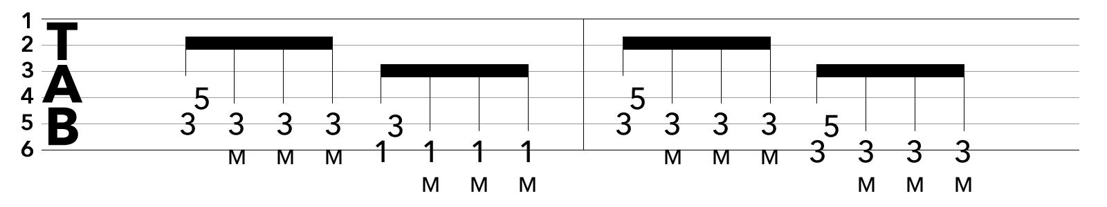 TAB譜:コードチェンジを伴うブリッジミュートの課題練習フレーズ1
