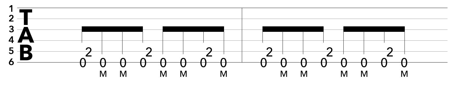 TAB譜パワーコードとブリッジミュートを使ったリフ