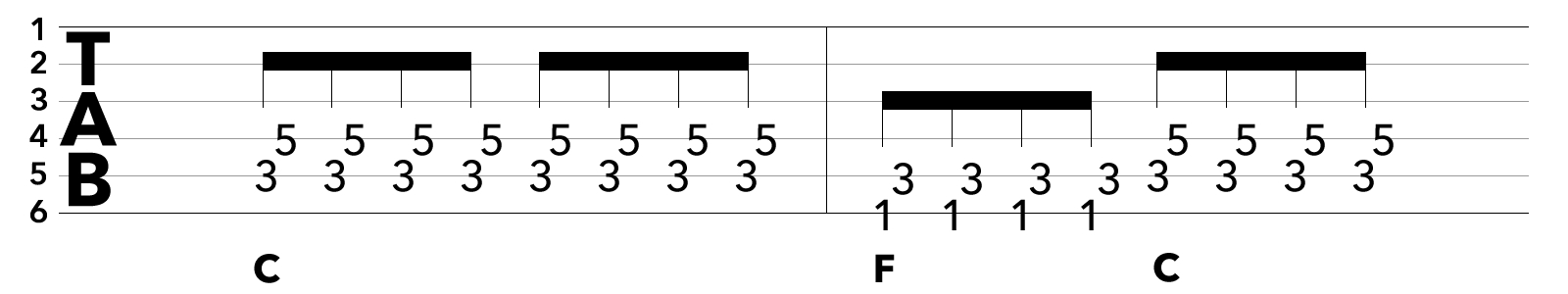 パワーコード課題フレーズのTAB譜